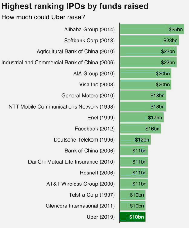 highest ranking IPOs by funds raised