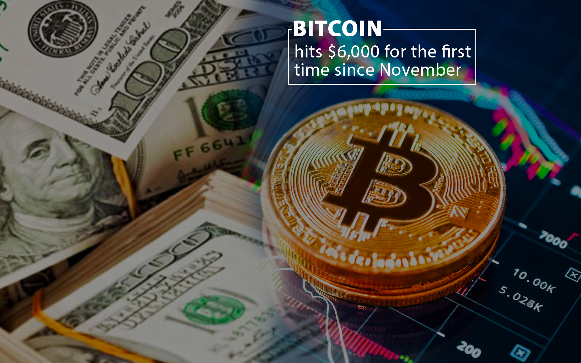For the First Time since November Bitcoin hits $6000