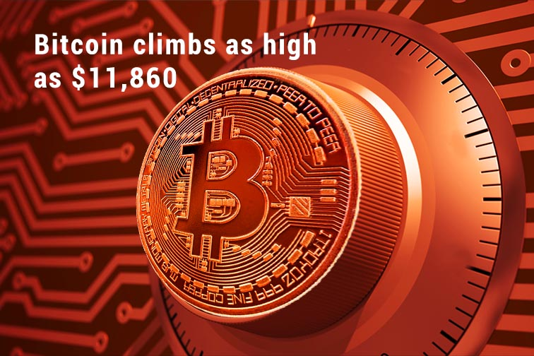 During last Three Weeks Bitcoin surges high at $11,860
