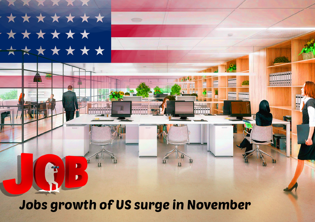 Jobs growth of US surge in November as Payrolls rose by 266,000