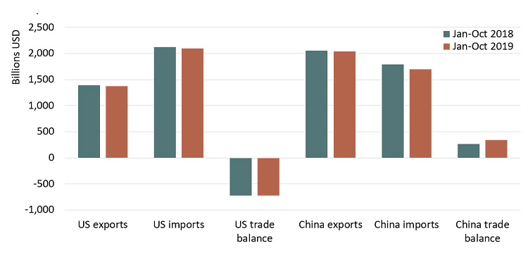 Declines in Trade Volumes