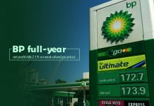 Yearly Net Profit of Energy giant BP falls 21%
