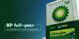 Annual Net Profit of UK based Energy giant BP falls 21%