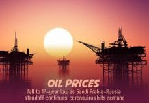 Oil Prices drop to 17-year low as KSA-Russia standoff continues