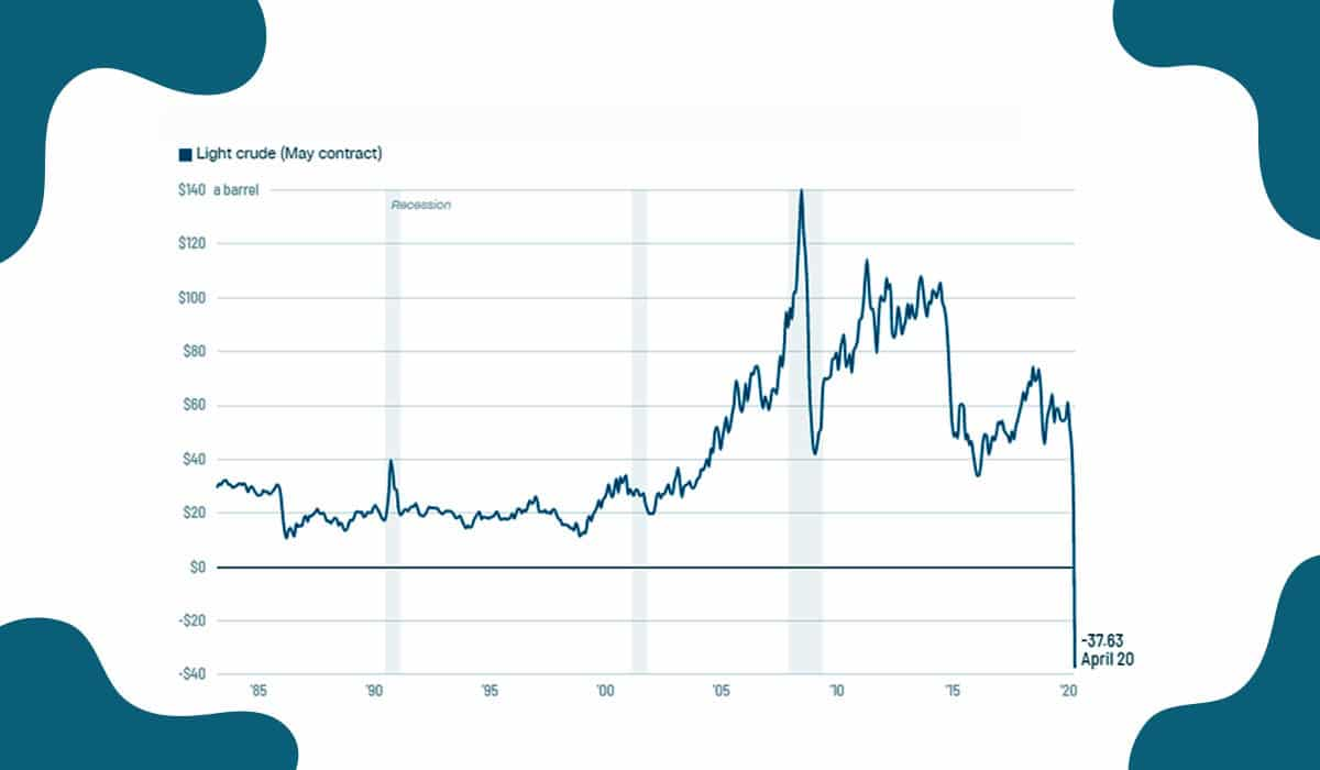 U.S. oil prices turned negative for the first time in history